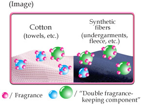 Long-Lasting Fragrance Mechanism