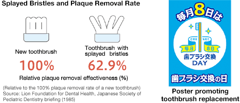Poster promoting toothbrush replacement