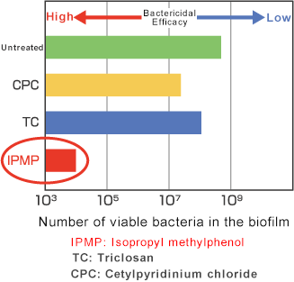 Bactericidal Efficacy of Chemical Agents against Biofilm